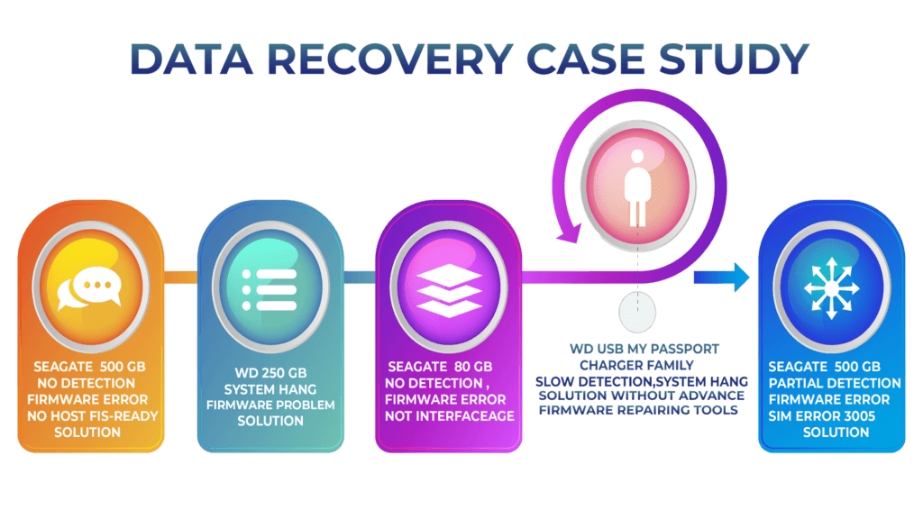 DATA RECOVERY CASE STUDY
