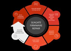 Seagate hard disk firmware repair training
