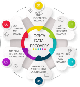 LOGICAL DRIVE DATA RECOVERY TRAINING